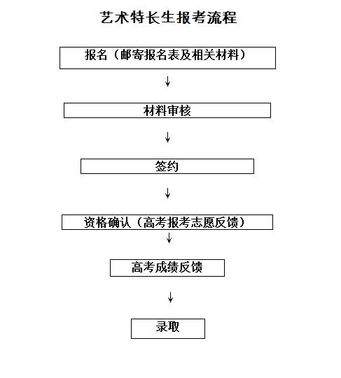 北京科技大学天津学院2017艺术特长生招生简章